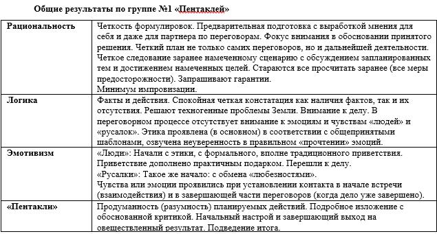 НИИ Соционики, МГ Масти8-1