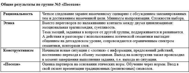 НИИ Соционики, МГ Масти 8-3