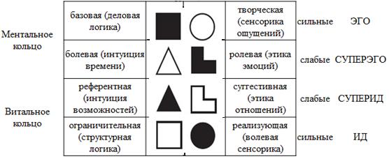 Модель А ЛСИ