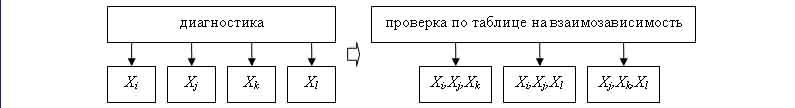 Взаимозависимость признаков Рейнина (Осипов)